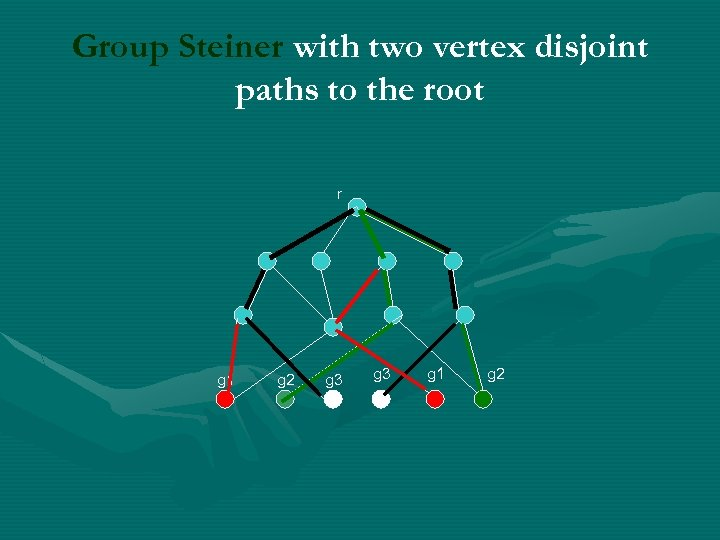 Group Steiner with two vertex disjoint paths to the root r g 1 g