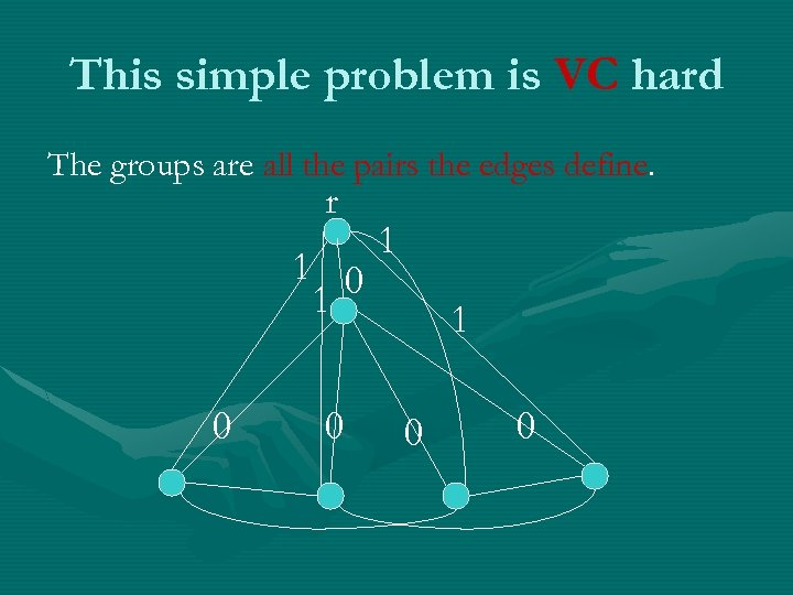 This simple problem is VC hard The groups are all the pairs the edges