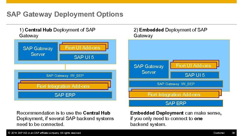 SAP Fiori apps rapid-deployment solution V 5 20