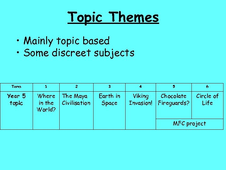 Topic Themes • Mainly topic based • Some discreet subjects Term 1 2 3