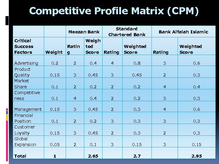 cpm matrix hotels Essays - largest database of quality sample essays and research papers on efe matrix for marriot hotel.