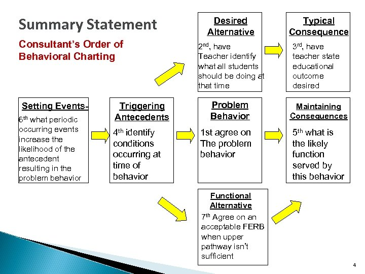 Summary Statement Consultant's Order of Behavioral Charting Setting Events 6 th what periodic occurring