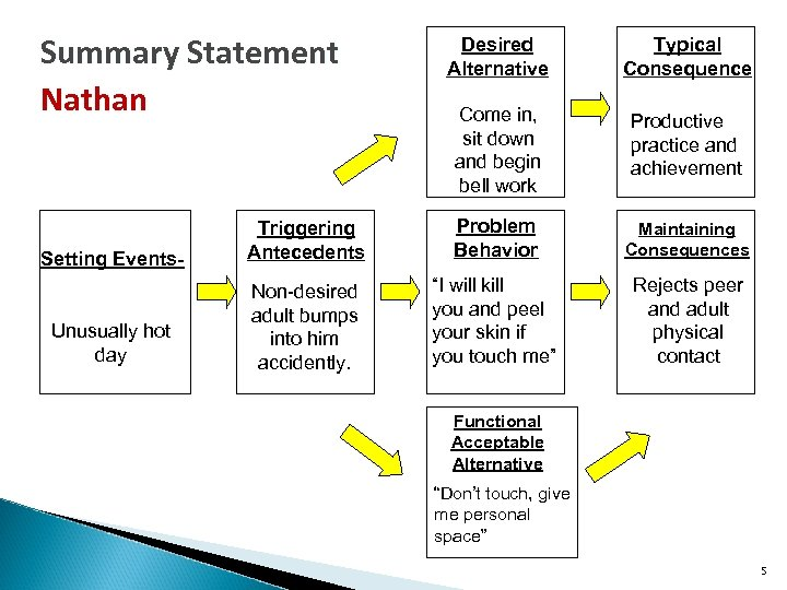 Summary Statement Nathan Desired Alternative Typical Consequence Come in, sit down and begin bell