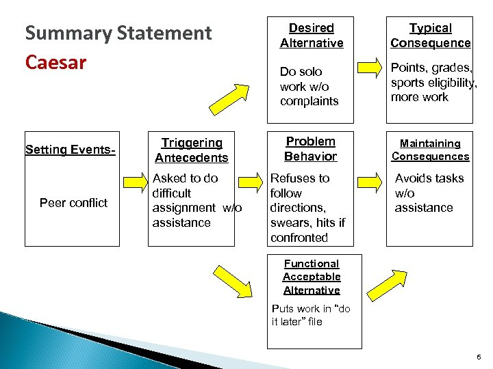 Summary Statement Caesar Setting Events- Peer conflict Triggering Antecedents Asked to do difficult assignment