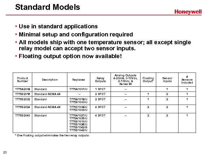 Standard Models • Use in standard applications • Minimal setup and configuration required •