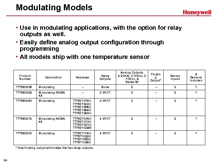 Modulating Models • Use in modulating applications, with the option for relay outputs as