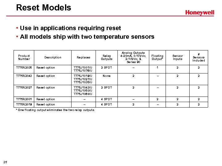 Reset Models • Use in applications requiring reset • All models ship with two