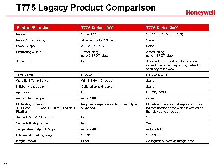 T 775 Legacy Product Comparison Feature/Function T 775 Series 2000 Relays 1 to 4