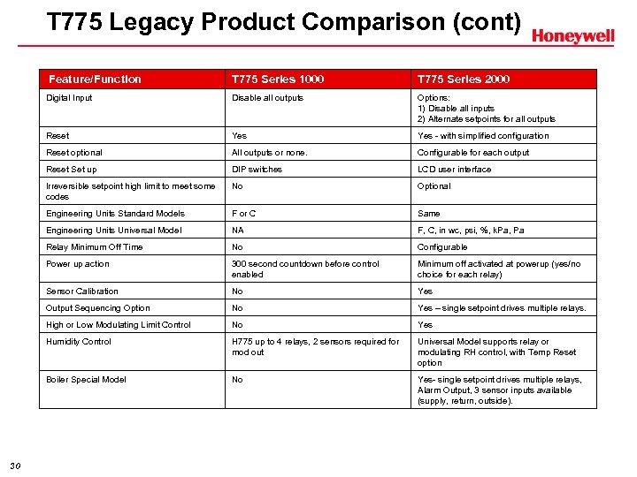 T 775 Legacy Product Comparison (cont) Feature/Function T 775 Series 2000 Digital Input Disable