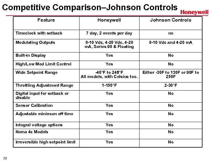 Competitive Comparison–Johnson Controls Feature Honeywell Johnson Controls 7 day, 2 events per day no