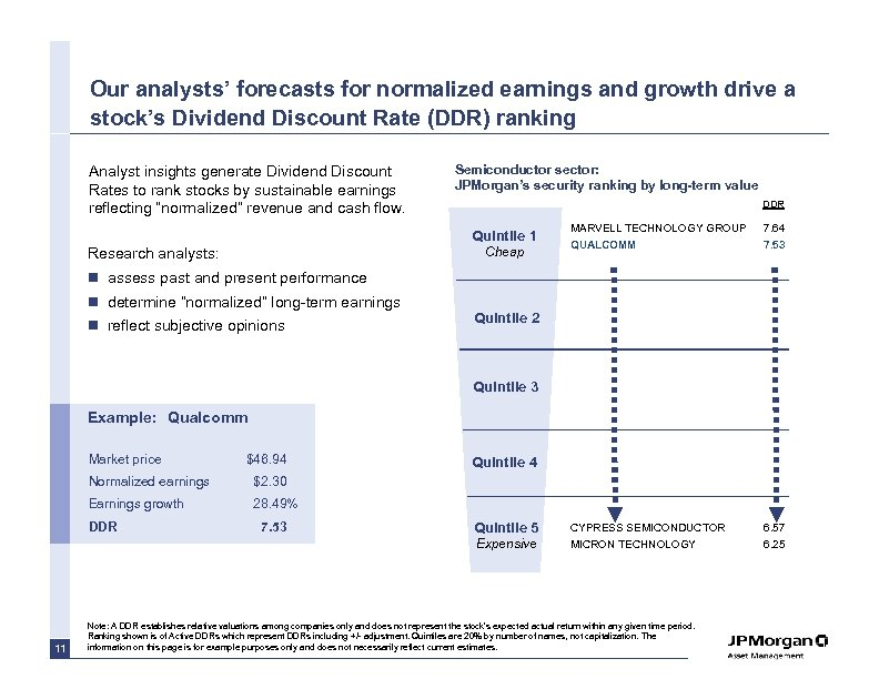 Our analysts' forecasts for normalized earnings and growth drive a stock's Dividend Discount Rate