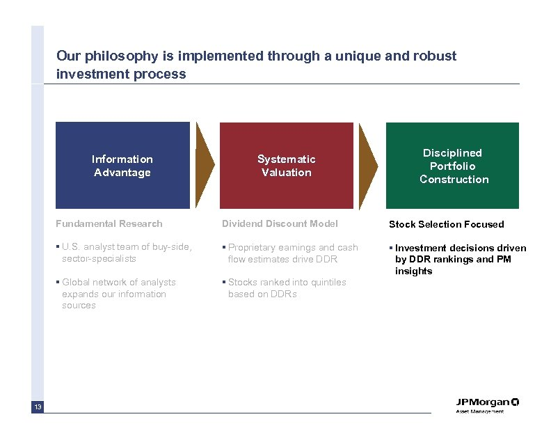 Our philosophy is implemented through a unique and robust investment process Information Advantage Systematic