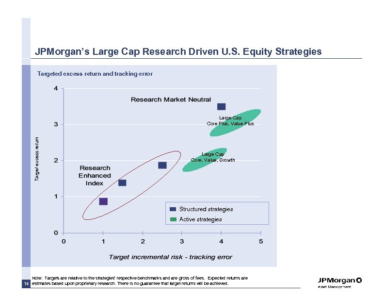 JPMorgan's Large Cap Research Driven U. S. Equity Strategies Targeted excess return and tracking