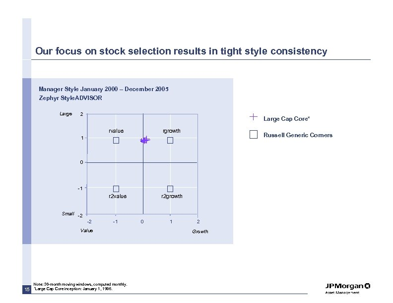 Our focus on stock selection results in tight style consistency Manager Style January 2000