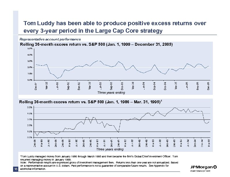 Tom Luddy has been able to produce positive excess returns over every 3 -year