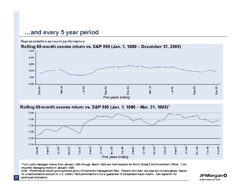 …and every 5 year period Representative account performance Rolling 60 -month excess return vs.