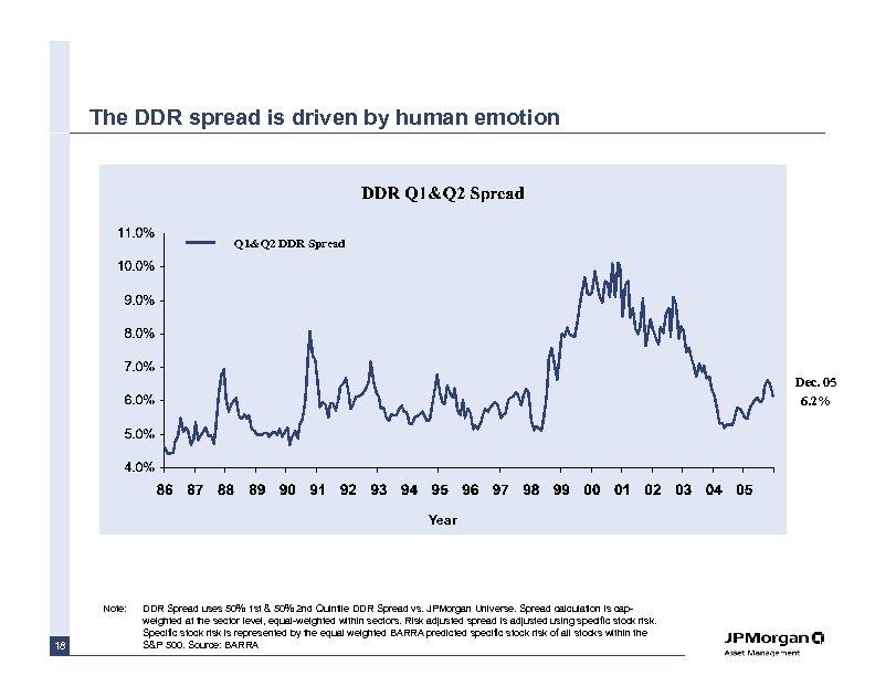 The DDR spread is driven by human emotion Q 1&Q 2 DDR Spread Dec.