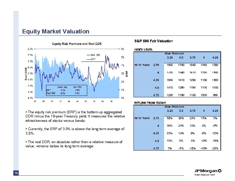 Equity Market Valuation • The equity risk premium (ERP) is the bottom-up aggregated DDR