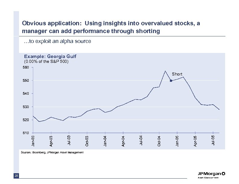 Obvious application: Using insights into overvalued stocks, a manager can add performance through shorting