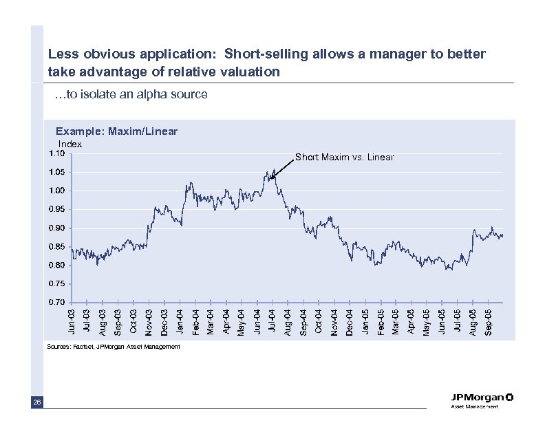 Less obvious application: Short-selling allows a manager to better take advantage of relative valuation
