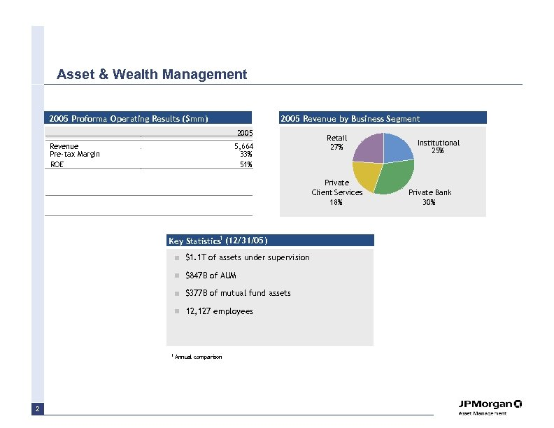 Asset & Wealth Management 2005 Proforma Operating Results ($mm) 2005 Revenue by Business Segment