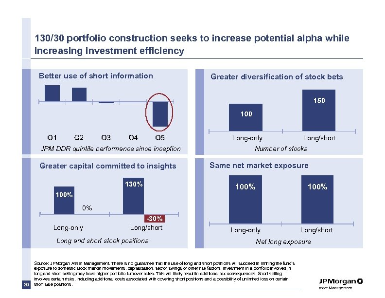 130/30 portfolio construction seeks to increase potential alpha while increasing investment efficiency Better use