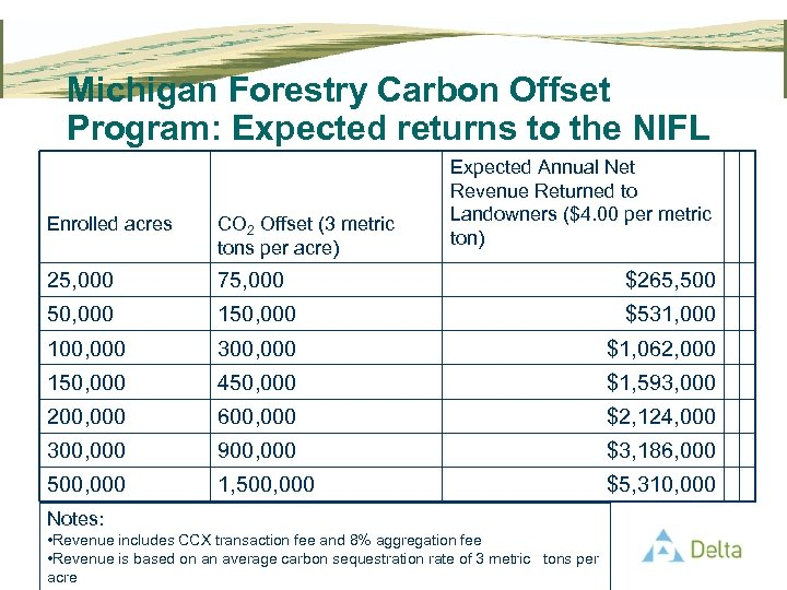 Michigan Forestry Carbon Offset Program: Expected returns to the NIFL Expected Annual Net Revenue