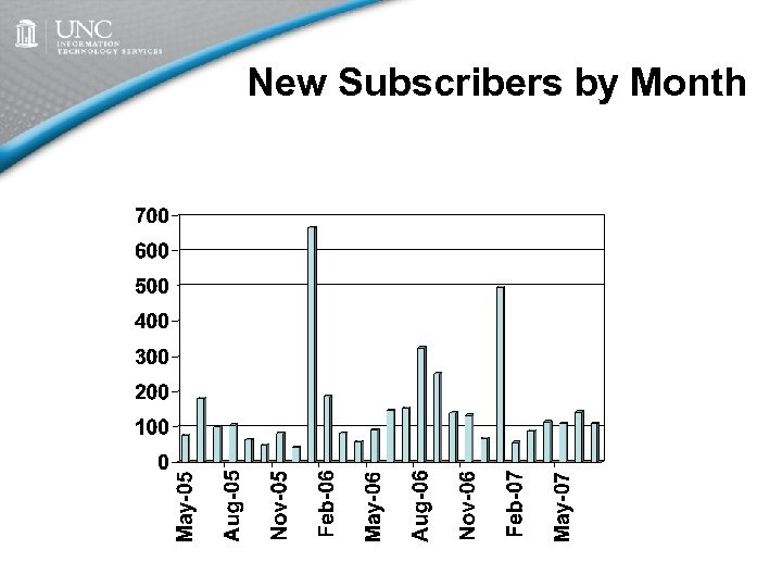 New Subscribers by Month