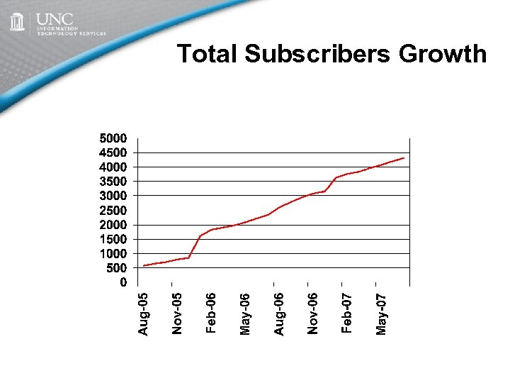 Total Subscribers Growth