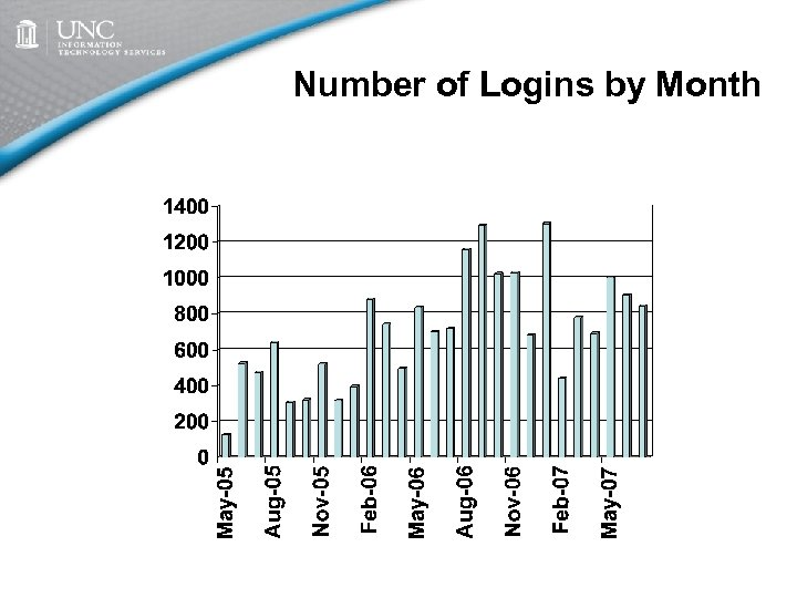 Number of Logins by Month