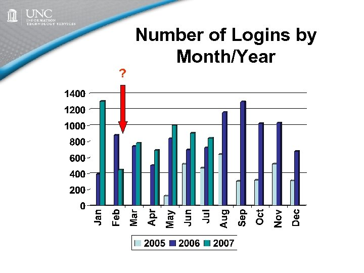 ? Number of Logins by Month/Year