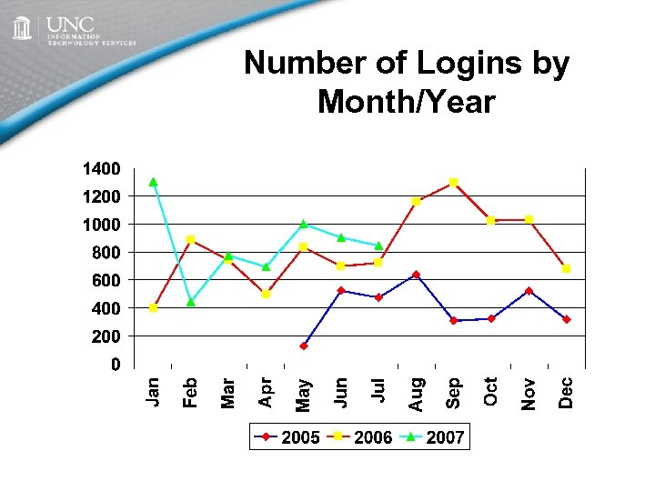 Number of Logins by Month/Year