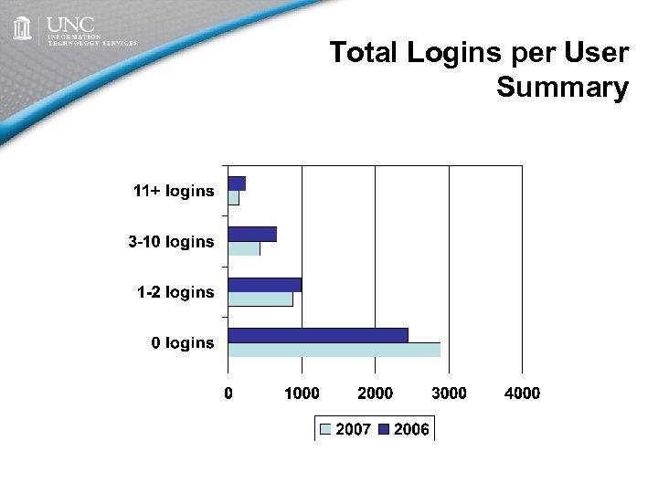 Total Logins per User Summary
