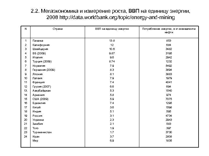 2. 2. Мегаэкономика и измерение роста, ВВП на единицу энергии, 2008 http: //data. worldbank.