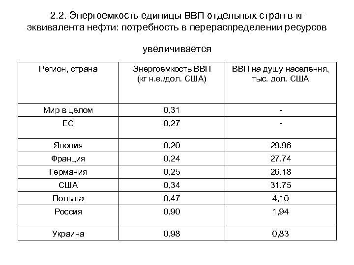 2. 2. Энергоемкость единицы ВВП отдельных стран в кг эквивалента нефти: потребность в перераспределении