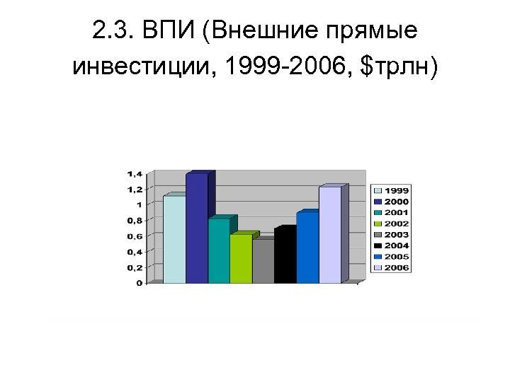 2. 3. ВПИ (Внешние прямые инвестиции, 1999 -2006, $трлн)