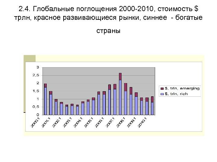 2. 4. Глобальные поглощения 2000 -2010, стоимость $ трлн, красное развивающиеся рынки, синнее -