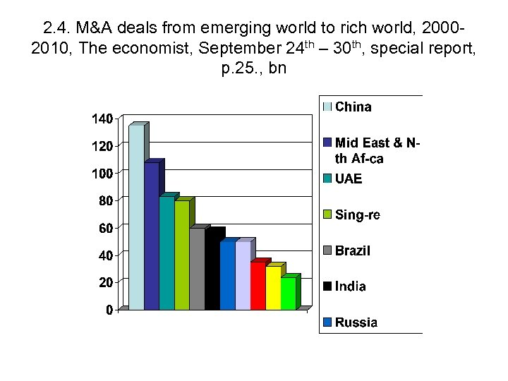 2. 4. M&A deals from emerging world to rich world, 20002010, The economist, September