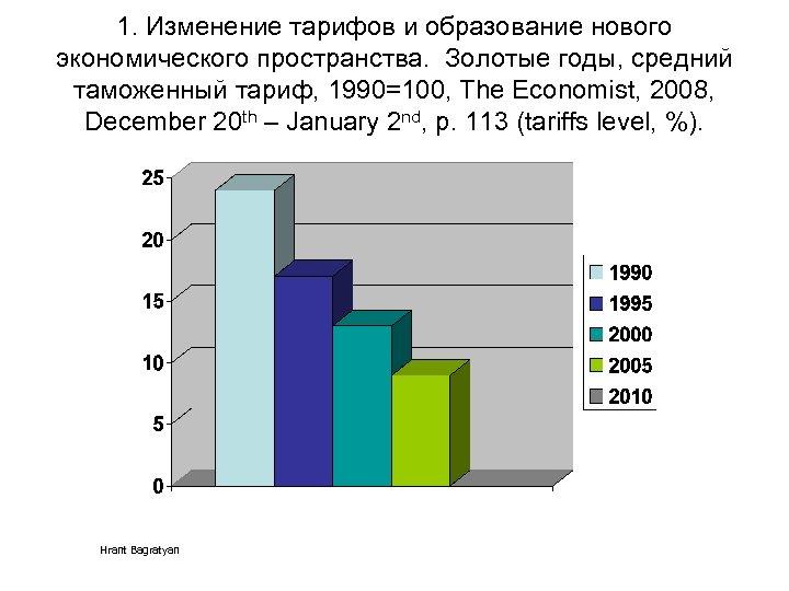 1. Изменение тарифов и образование нового экономического пространства. Золотые годы, средний таможенный тариф, 1990=100,