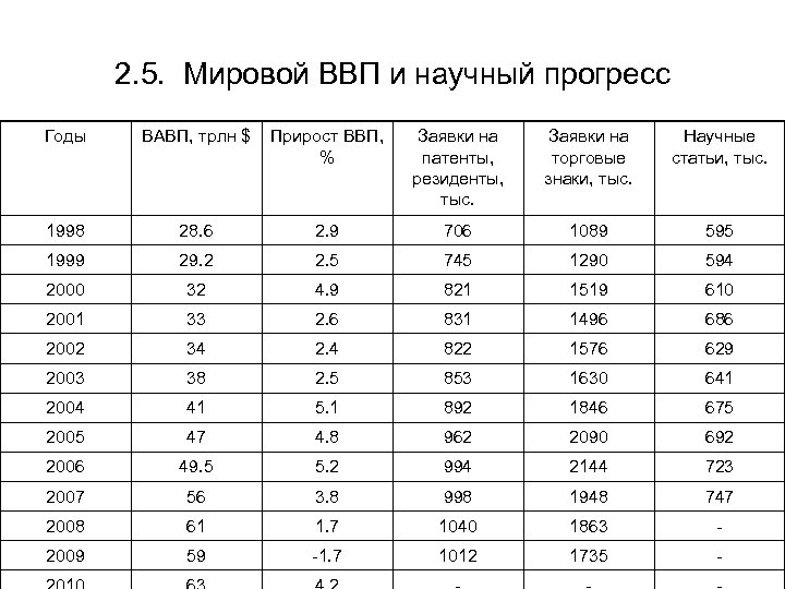 2. 5. Мировой ВВП и научный прогресс Годы ВАВП, трлн $ Прирост ВВП, %
