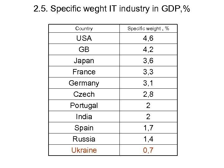 2. 5. Specific weght IT industry in GDP, % Country Specific weight , %