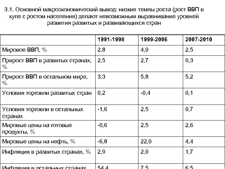 3. 1. Основной макроэкономический вывод: низкие темпы роста (рост ВВП в купе с ростом