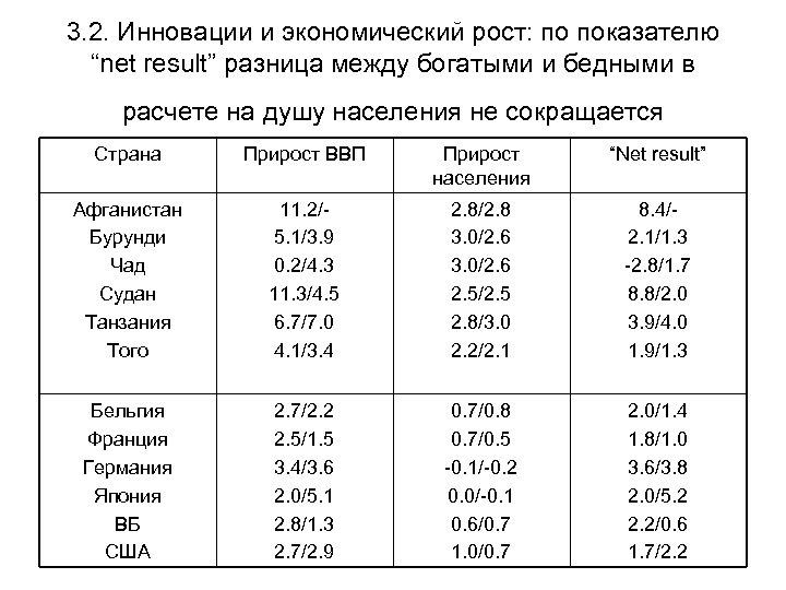 """3. 2. Инновации и экономический рост: по показателю """"net result"""" разница между богатыми и"""