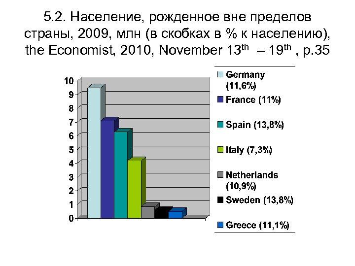 5. 2. Население, рожденное вне пределов страны, 2009, млн (в скобках в % к