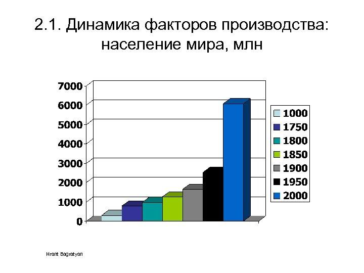 2. 1. Динамика факторов производства: население мира, млн Hrant Bagratyan