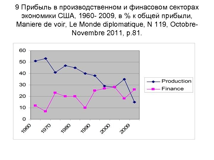 9 Прибыль в производственном и финасовом секторах экономики США, 1960 - 2009, в %