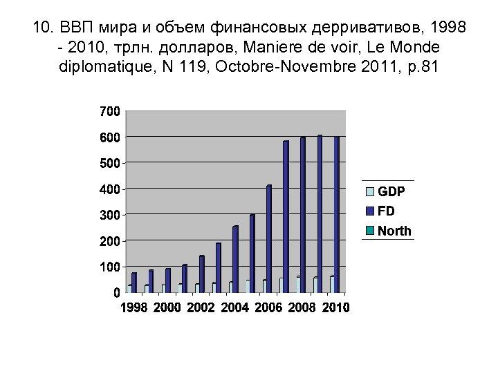 10. ВВП мира и объем финансовых дерривативов, 1998 - 2010, трлн. долларов, Maniere de
