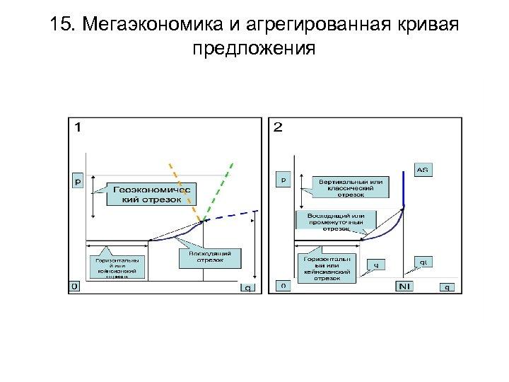 15. Мегаэкономика и агрегированная кривая предложения