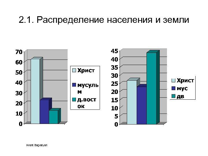 2. 1. Распределение населения и земли Hrant Bagratyan