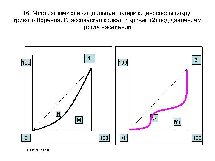 16. Мегаэкономика и социальная поляризация: споры вокруг кривого Лоренца. Классическая кривая и кривая (2)